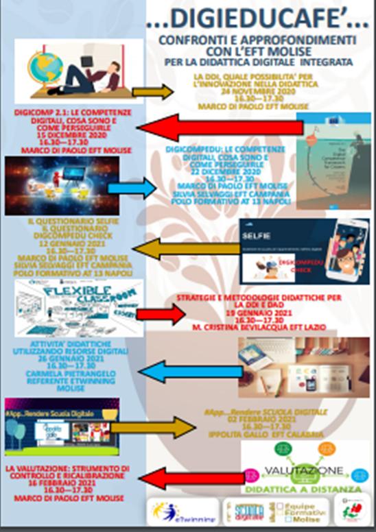 Digieducafè – incontri per la didattica digitale integrata